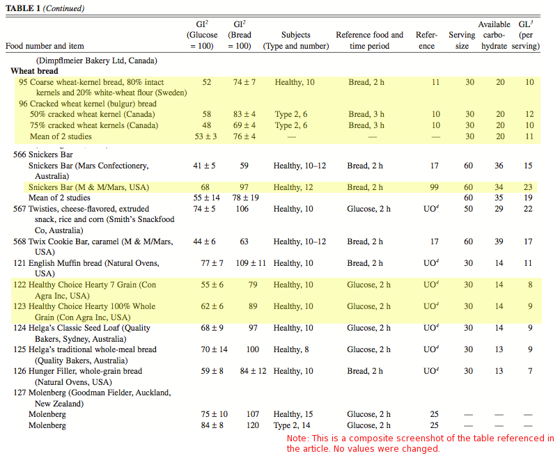 Table of Glycemic Index and Load Values for Snickers Bars, Wheat Bread and Whole Grain Braid