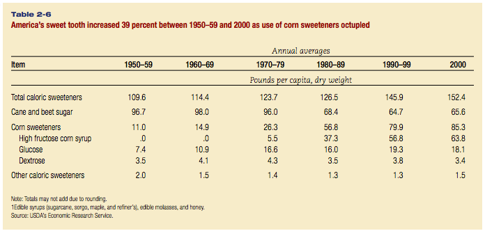 Table showing American consumption of sweeteners from 1950 to 2000